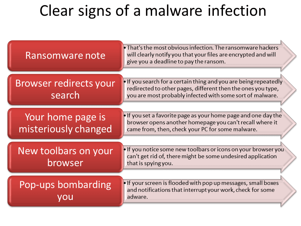 5Clear signs of a malware infection