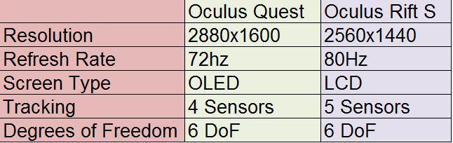 Quest vs Rift S