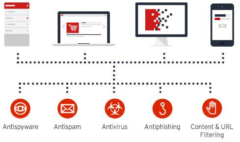 Trend Micro Worry-Free Services Advanced Review