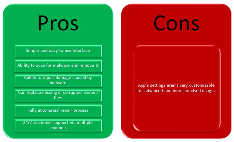 Restoro Pros And Cons