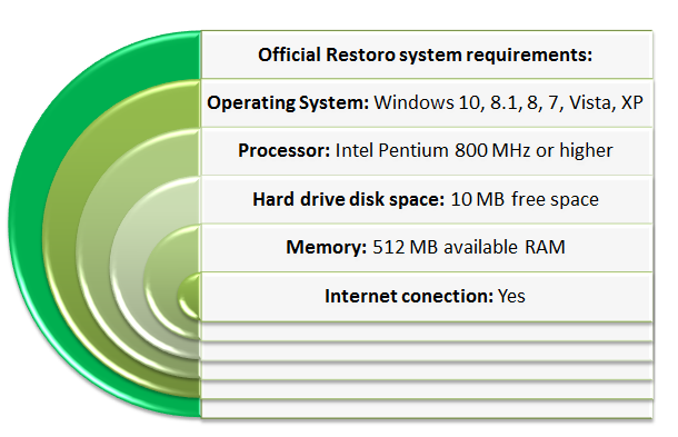 Restoro System Requirements