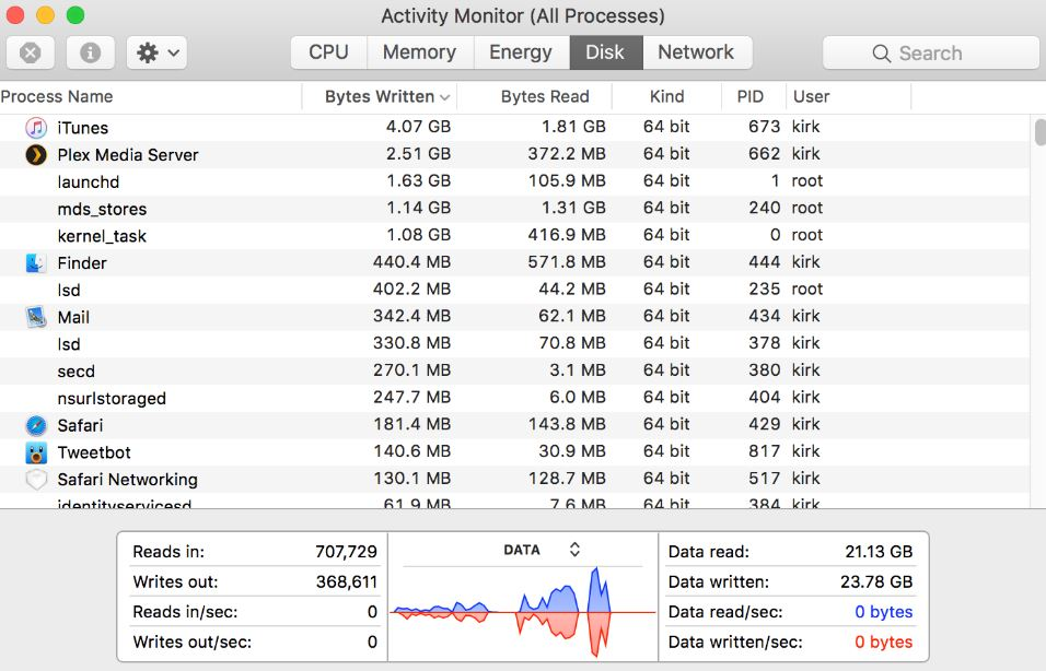 Activity Monitor Mac