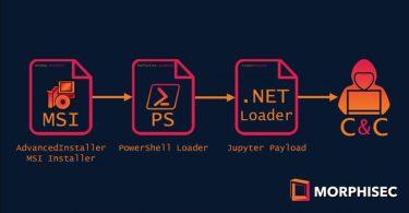 Jupyter Malware MSI