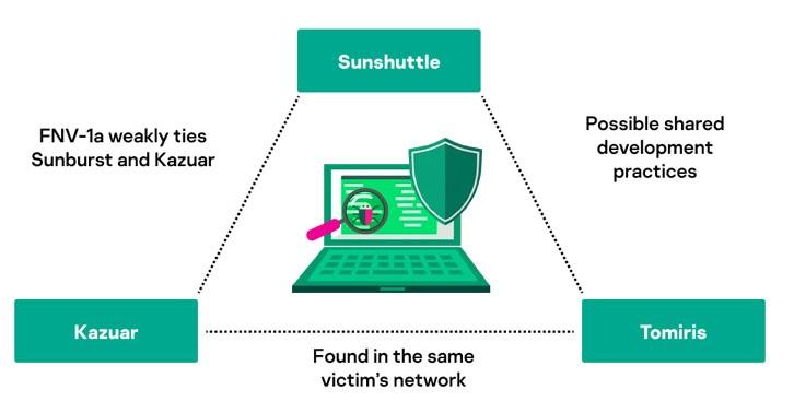 Tomiris Malware